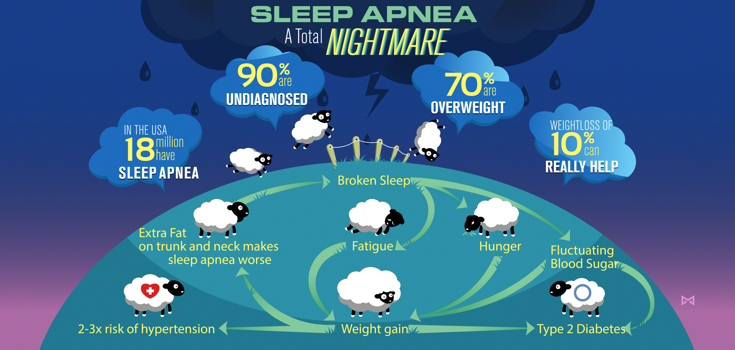 sleep apnea Obstructive sleep apnoea (osa) is a relatively common condition where the walls of the throat relax and narrow during sleep, interrupting normal breathing this may lead to regularly interrupted sleep, which can have a big impact on quality of life and increases the risk of developing certain.